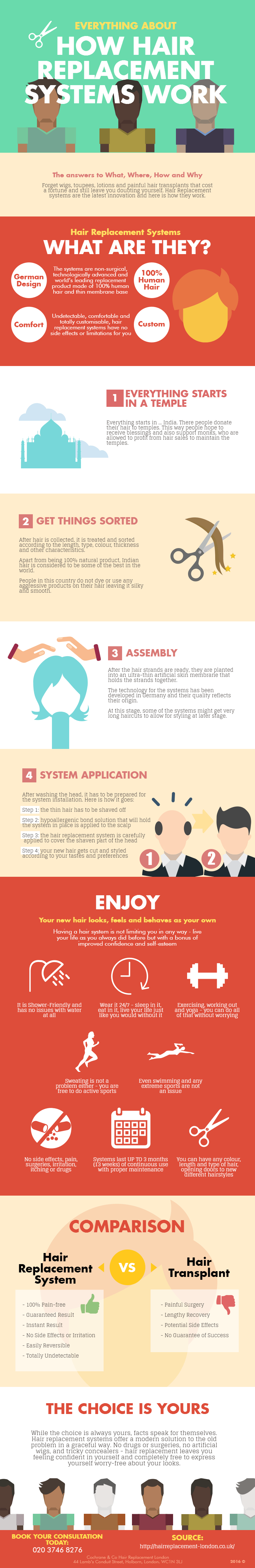 How Hair Replacement Systems Work - Infographic